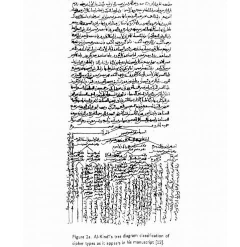 Manuscrito de Al Kindi. Texto cifrado.